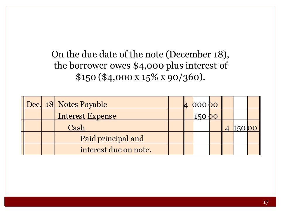 17 On the due date of the note (December 18), the borrower owes $4,000 plus interest of $150 ($4,000 x 15% x 90/360). Dec. 18Notes Payable4 000 00 Cas