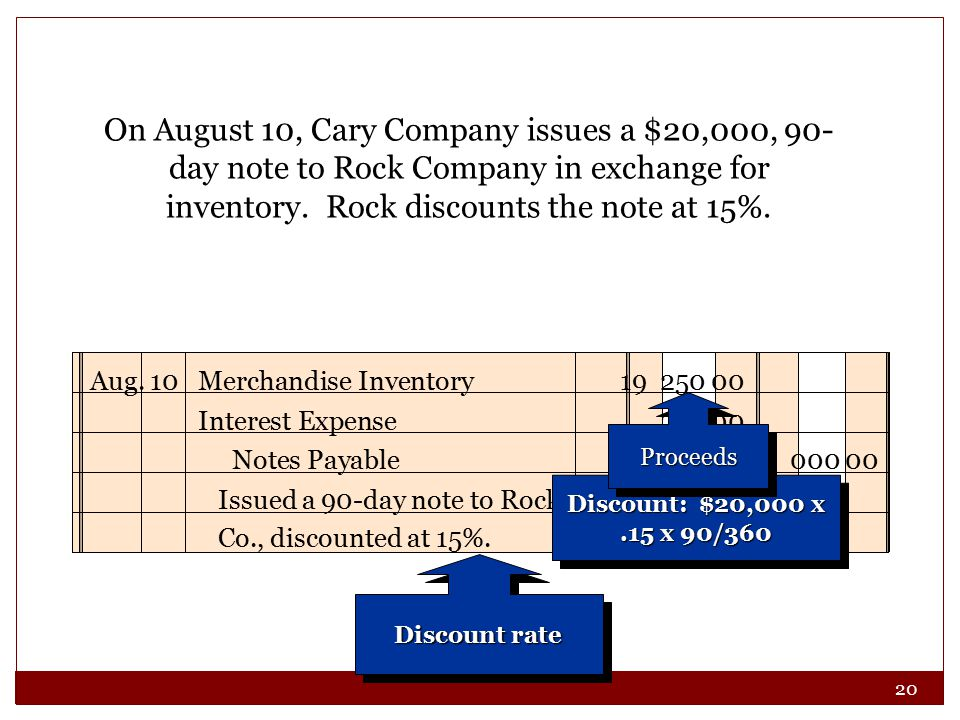 20 On August 10, Cary Company issues a $20,000, 90- day note to Rock Company in exchange for inventory. Rock discounts the note at 15%. Aug. 10Merchan