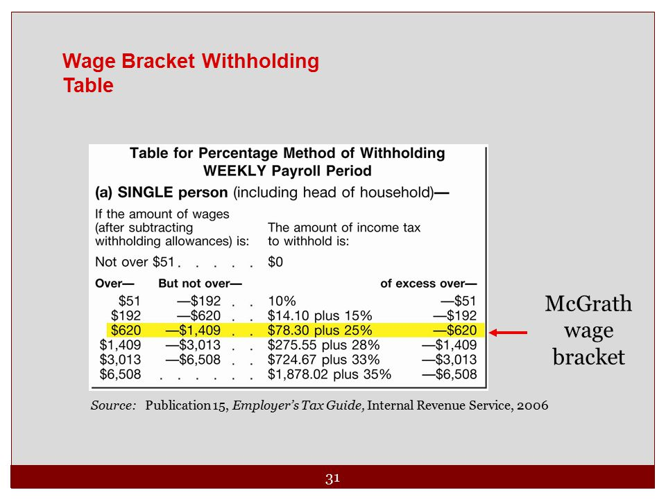 31 Wage Bracket Withholding Table Source: Publication 15, Employer's Tax Guide, Internal Revenue Service, 2006 McGrath wage bracket