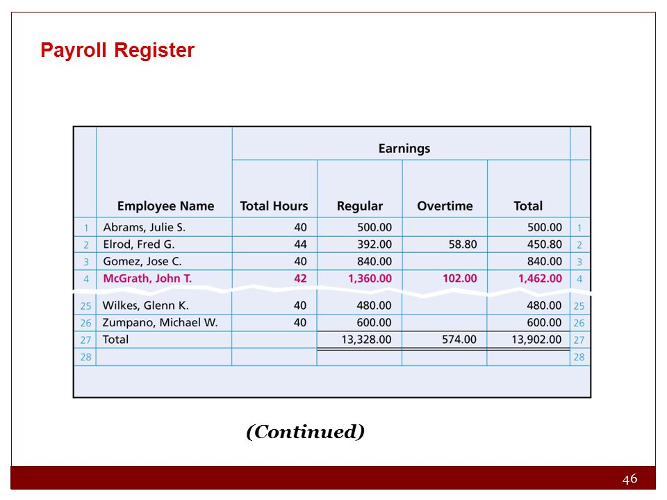 46 Payroll Register (Continued)