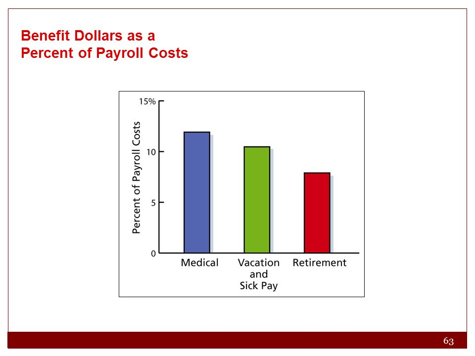 63 Benefit Dollars as a Percent of Payroll Costs