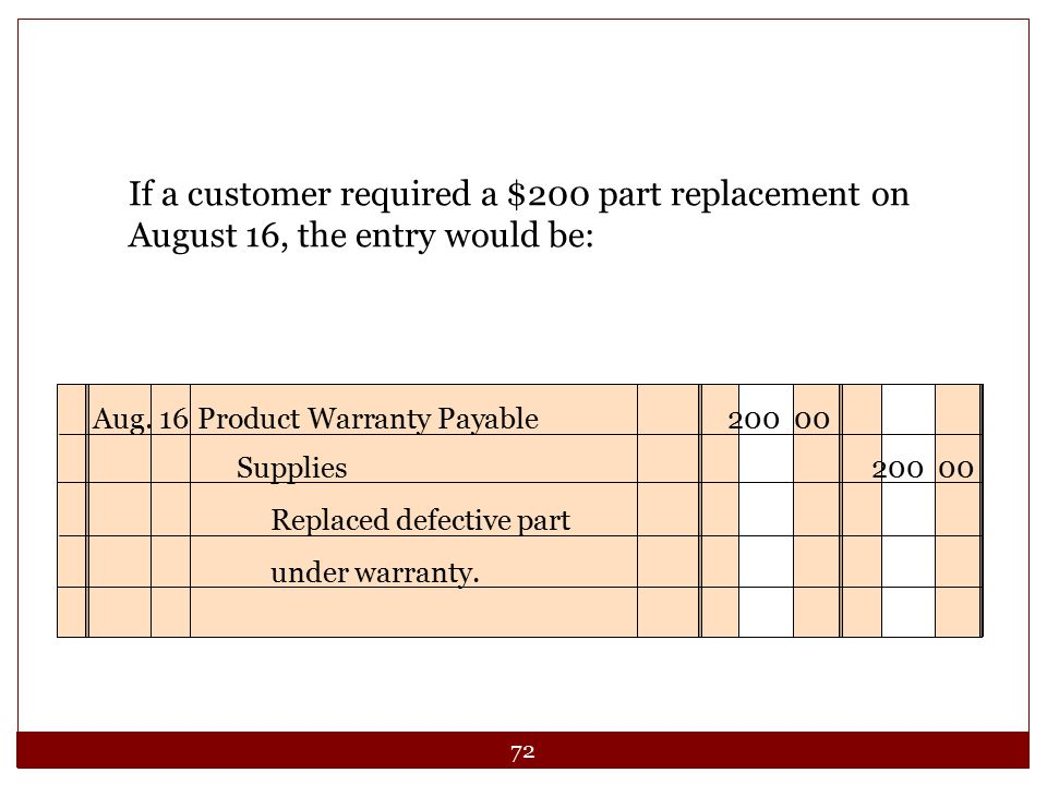 72 If a customer required a $200 part replacement on August 16, the entry would be: Aug. 16Product Warranty Payable200 00 Replaced defective part unde