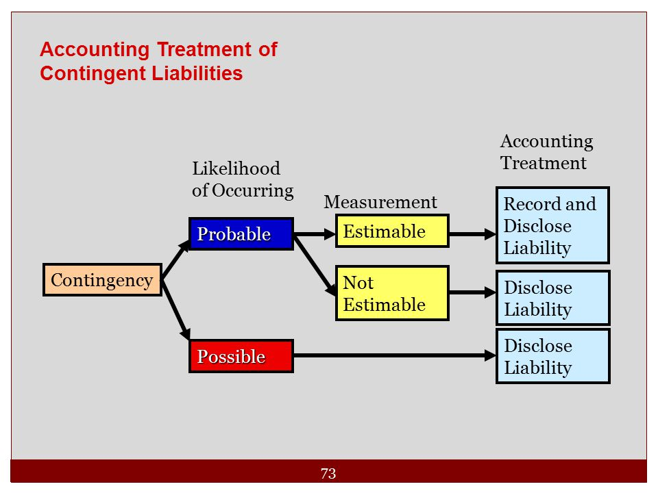 73 Likelihood of Occurring Measurement Accounting Treatment Probable Estimable Record and Disclose Liability Not Estimable Disclose Liability Contingency Possible Accounting Treatment of Contingent Liabilities