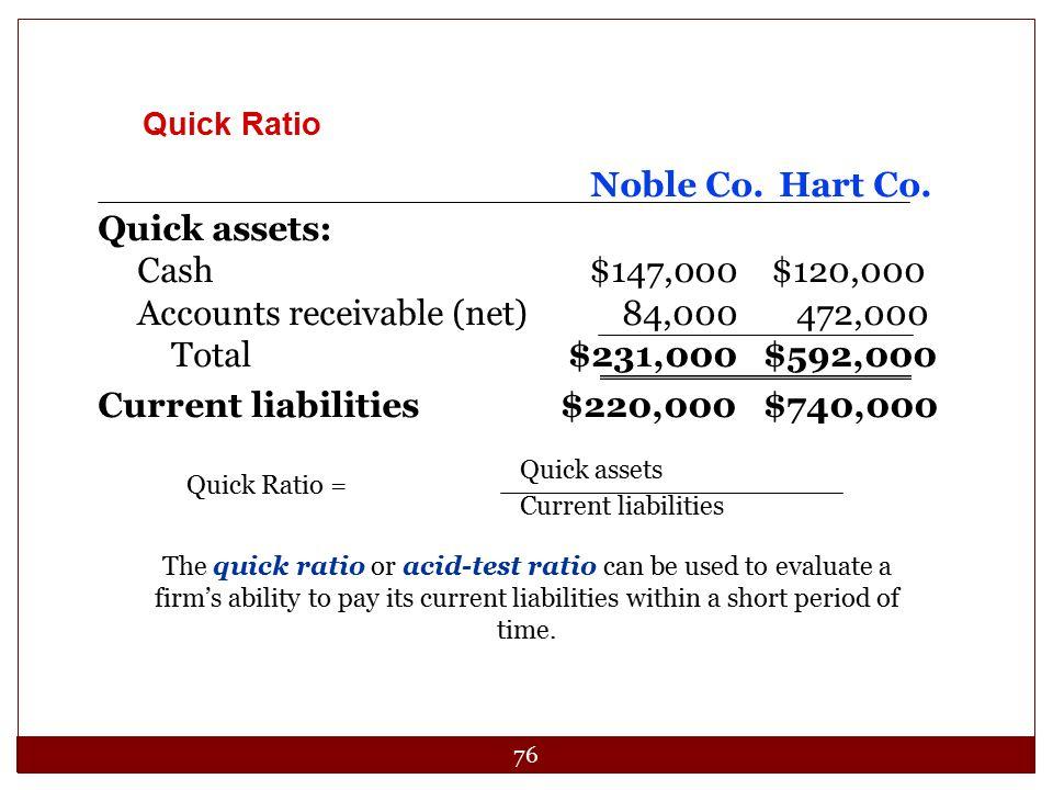 76 Noble Co.Hart Co. Quick assets: Cash$147,000 $120,000 Accounts receivable (net)84,000 472,000 Total$231,000 $592,000 Current liabilities$220,000 $7