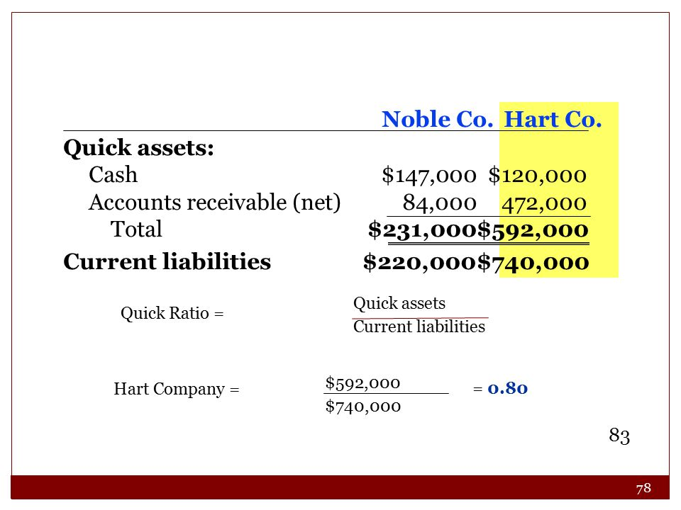 78 83 Quick assets Current liabilities Quick Ratio = Quick assets: Cash$147,000$120,000 Accounts receivable (net)84,000472,000 Total$231,000$592,000 Current liabilities$220,000$740,000 Noble Co.Hart Co.