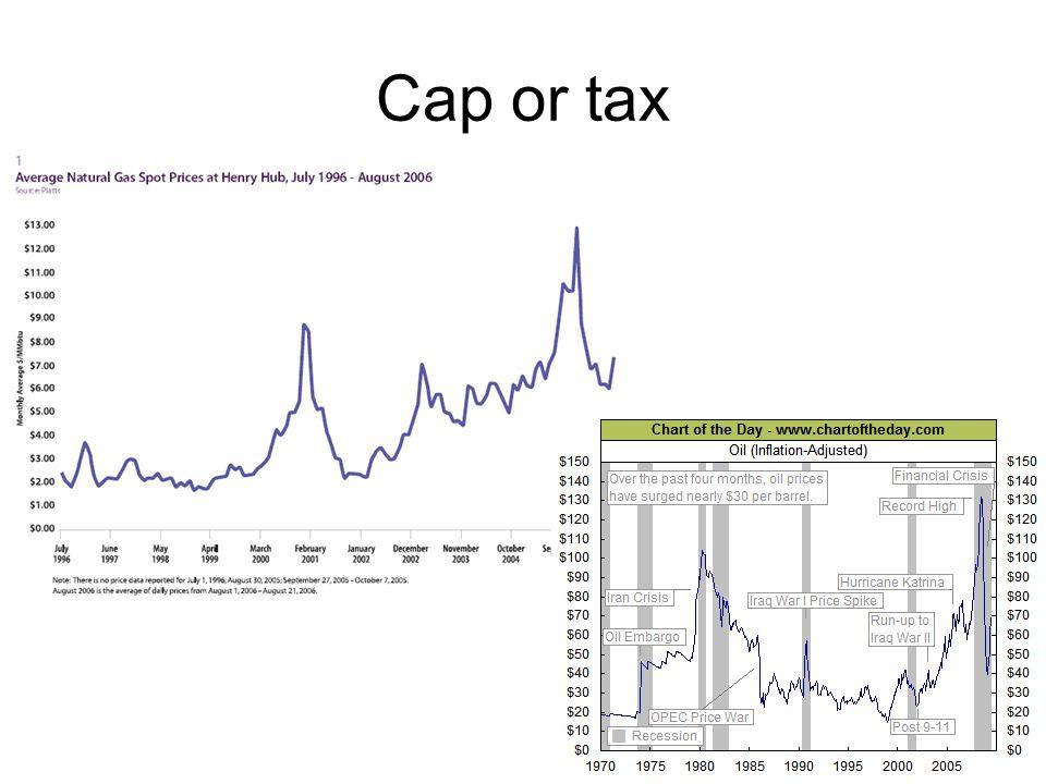 Cap or tax