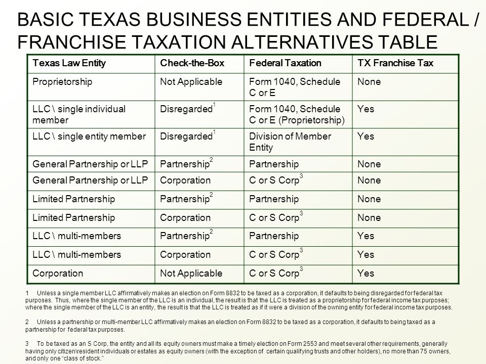 BASIC TEXAS BUSINESS ENTITIES AND FEDERAL / FRANCHISE TAXATION ALTERNATIVES TABLE Texas Law EntityCheck-the-BoxFederal TaxationTX Franchise Tax ProprietorshipNot ApplicableForm 1040, Schedule C or E None LLC \ single individual member Disregarded 1 Form 1040, Schedule C or E (Proprietorship) Yes LLC \ single entity memberDisregarded 1 Division of Member Entity Yes General Partnership or LLPPartnership 2 PartnershipNone General Partnership or LLPCorporationC or S Corp 3 None Limited PartnershipPartnership 2 PartnershipNone Limited PartnershipCorporationC or S Corp 3 None LLC \ multi-membersPartnership 2 PartnershipYes LLC \ multi-membersCorporationC or S Corp 3 Yes CorporationNot ApplicableC or S Corp 3 Yes 1 Unless a single member LLC affirmatively makes an election on Form 8832 to be taxed as a corporation, it defaults to being disregarded for federal tax purposes.