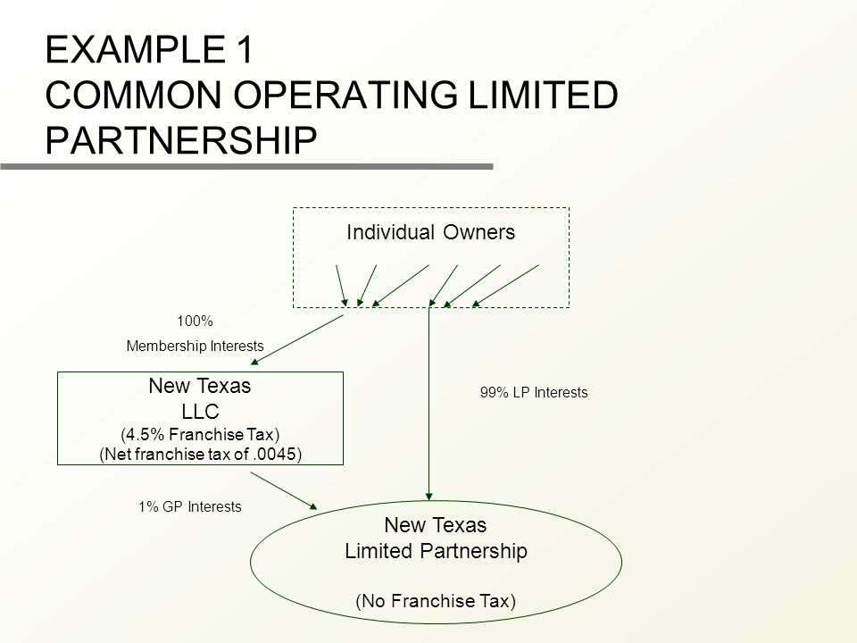 EXAMPLE 1 COMMON OPERATING LIMITED PARTNERSHIP Individual Owners New Texas LLC (4.5% Franchise Tax) (Net franchise tax of.0045) New Texas Limited Partnership (No Franchise Tax) 100% Membership Interests 99% LP Interests 1% GP Interests