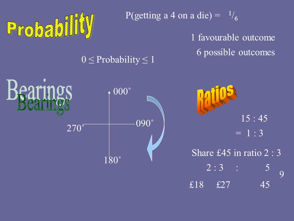 P(getting a 4 on a die) = 1/61/6 1 favourable outcome 6 possible outcomes 0 ≤ Probability ≤ 1 000˚ 090˚ 180˚ 270˚ 15 : 45 = 1 : 3 Share £45 in ratio 2