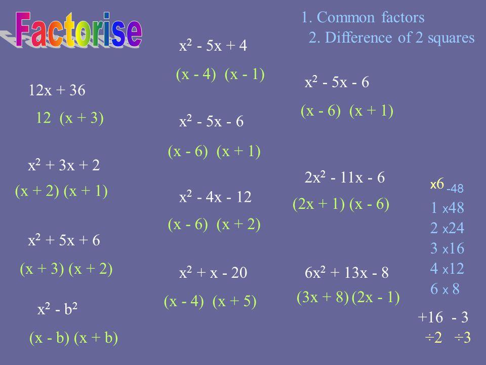 12x + 36 x 2 + 3x + 2 x 2 + 5x + 6 x 2 - 5x + 4 x 2 - 5x - 6 x 2 - 4x - 12 x 2 + x - 20 x 2 - 5x - 6 2x 2 - 11x - 6 6x 2 + 13x - 8 12(x + 3) (x + 2)(x + 1) (x + 3)(x + 2) (x - 4)(x - 1) (x - 6)(x + 1) (x - 6)(x + 2) (x - 4)(x + 5) (x - 6)(x + 1) (2x + 1)(x - 6) (3x + 8)(2x - 1) x6x6 -48 1 x 48 2 x 24 3 x 16 4 x 12 6 x 8 +16 - 3 ÷2÷3 1.