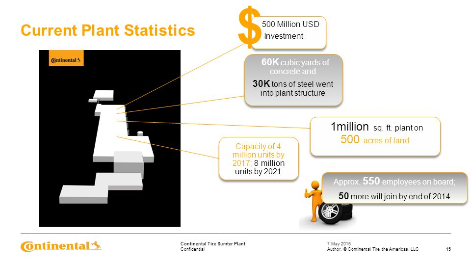Confidential Continental Tire Sumter Plant Current Plant Statistics 7 May 2015 15Author, © Continental Tire the Americas, LLC 500 Million USD Investme