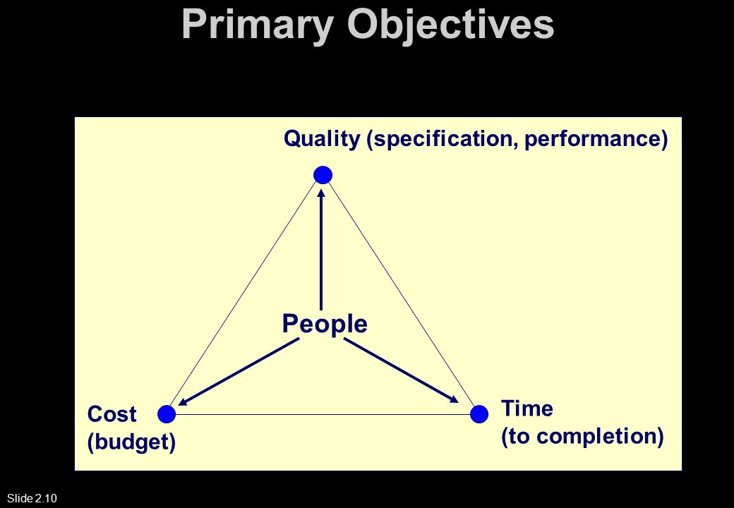 Slide 2.10 Primary Objectives Cost (budget) Time (to completion) Quality (specification, performance) People