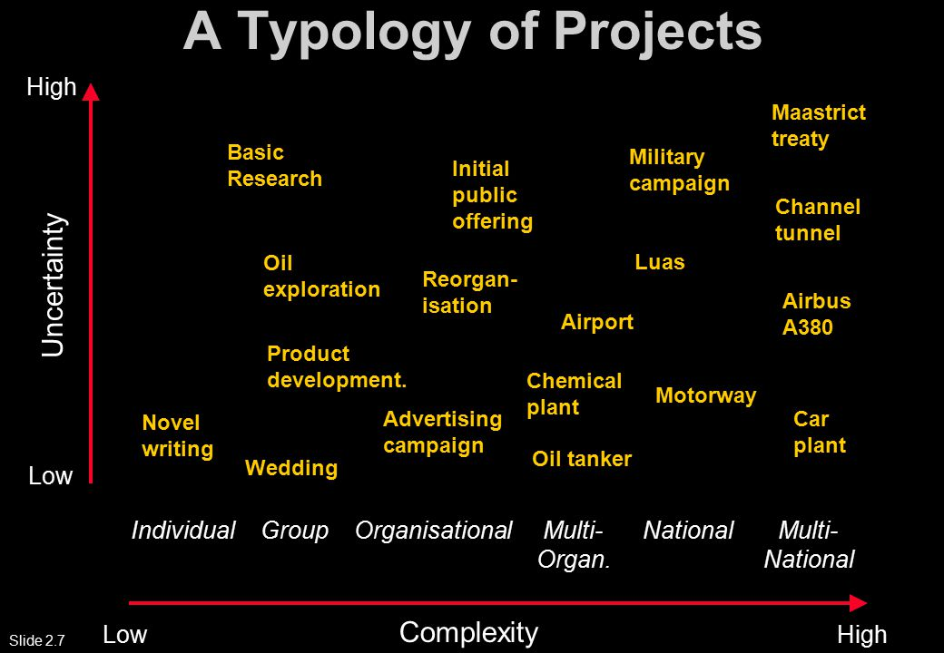 Slide 2.7 A Typology of Projects Individual Group Organisational Multi- National Multi- Organ.