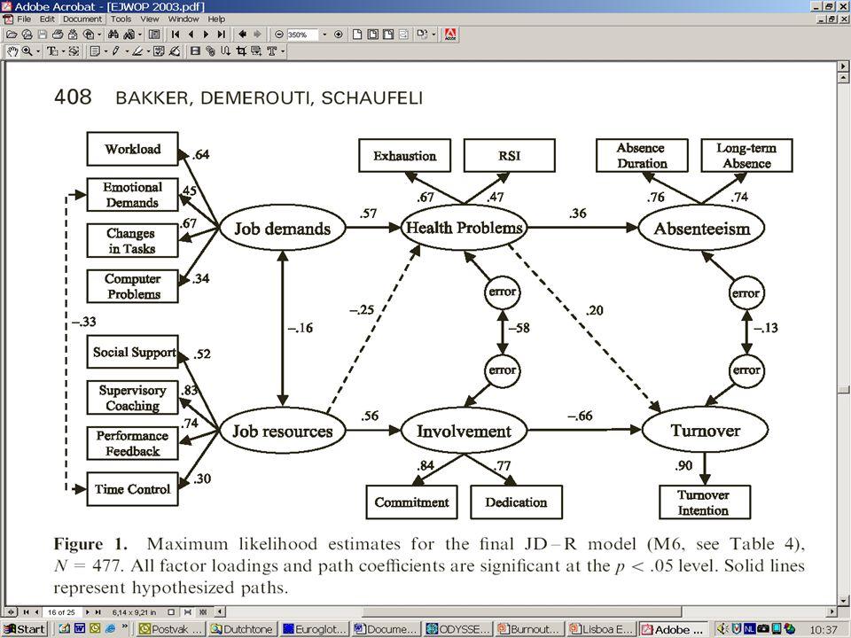 Food Processing Industry, N=214 Job Resources Autonomy -.68 Participation Job Demands WP Reorgan Bakker, Demerouti, De Boer & Schaufeli, 2003 Burnout Commitment T2 LT Absence T2 ST Absence.63.58.62.67.96.92.21 -.20