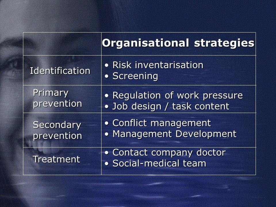 Overview of the strategies IndividualOrganization Focus Aim Identification Primaryprevention Secundaryprevention Treatment
