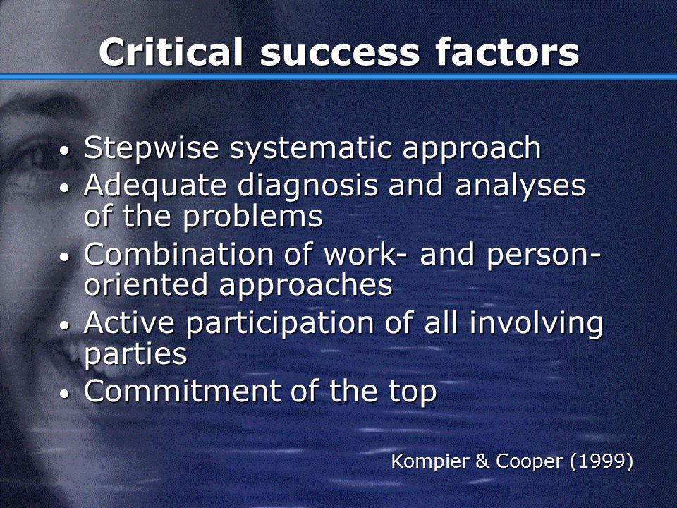 Success (meta-analysis) Van der Klink et al.