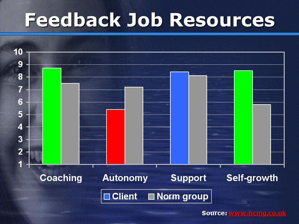 Feedback Job Demands Source: www.hcmg.co.uk www.hcmg.co.uk