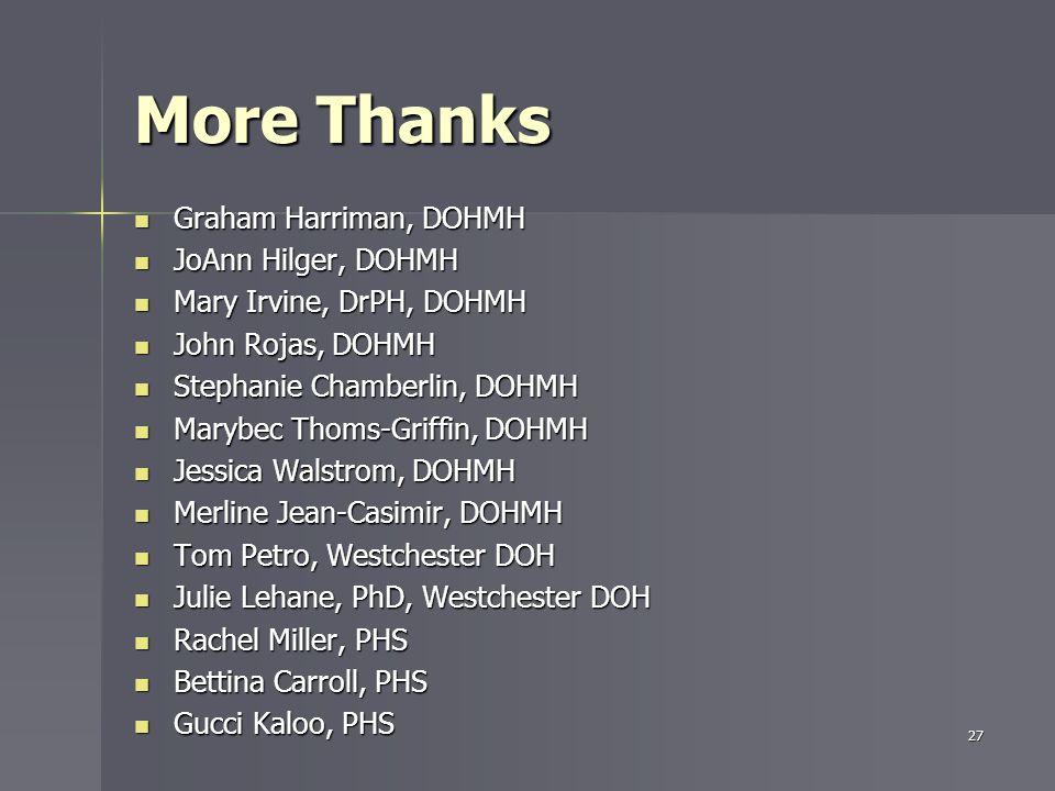 More Thanks Graham Harriman, DOHMH Graham Harriman, DOHMH JoAnn Hilger, DOHMH JoAnn Hilger, DOHMH Mary Irvine, DrPH, DOHMH Mary Irvine, DrPH, DOHMH John Rojas, DOHMH John Rojas, DOHMH Stephanie Chamberlin, DOHMH Stephanie Chamberlin, DOHMH Marybec Thoms-Griffin, DOHMH Marybec Thoms-Griffin, DOHMH Jessica Walstrom, DOHMH Jessica Walstrom, DOHMH Merline Jean-Casimir, DOHMH Merline Jean-Casimir, DOHMH Tom Petro, Westchester DOH Tom Petro, Westchester DOH Julie Lehane, PhD, Westchester DOH Julie Lehane, PhD, Westchester DOH Rachel Miller, PHS Rachel Miller, PHS Bettina Carroll, PHS Bettina Carroll, PHS Gucci Kaloo, PHS Gucci Kaloo, PHS 27