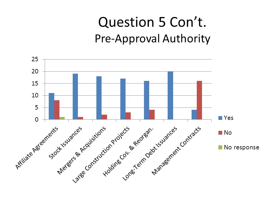 Question 5 Con't. Pre-Approval Authority