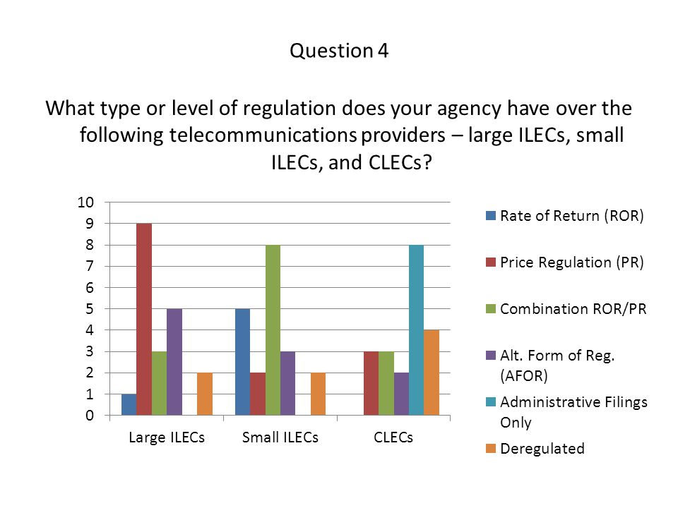 Question 4 What type or level of regulation does your agency have over the following telecommunications providers – large ILECs, small ILECs, and CLECs
