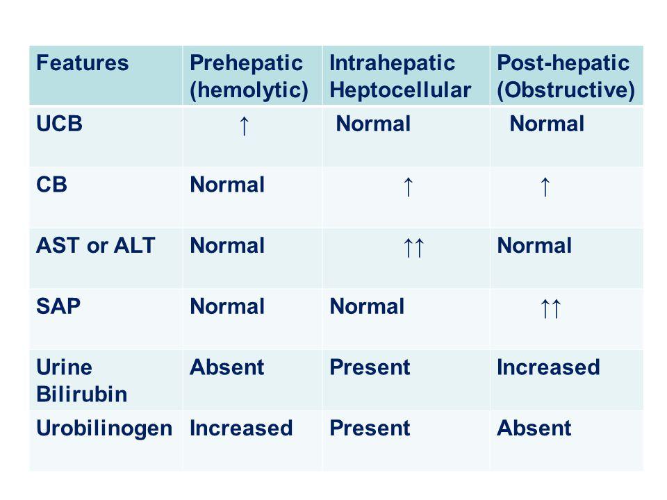 FeaturesPrehepatic (hemolytic) Intrahepatic Heptocellular Post-hepatic (Obstructive) UCB ↑ Normal CBNormal ↑ ↑ AST or ALTNormal ↑↑Normal SAPNormal ↑↑