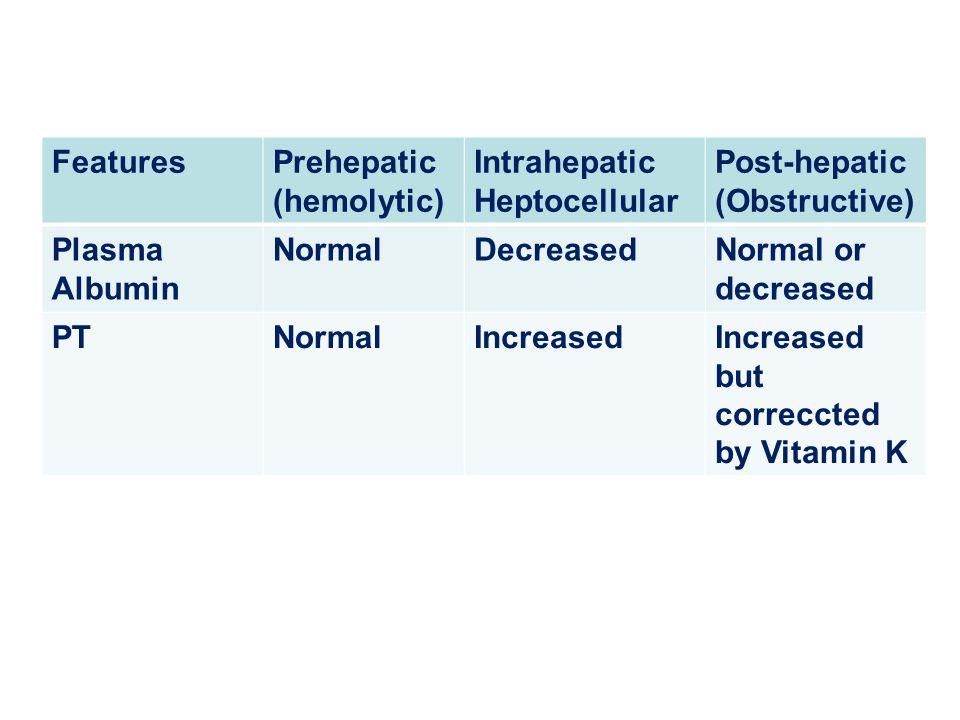 FeaturesPrehepatic (hemolytic) Intrahepatic Heptocellular Post-hepatic (Obstructive) Plasma Albumin NormalDecreasedNormal or decreased PTNormalIncreas
