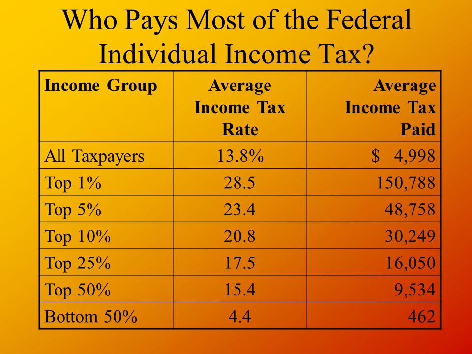 Who Pays Most of the Federal Individual Income Tax.