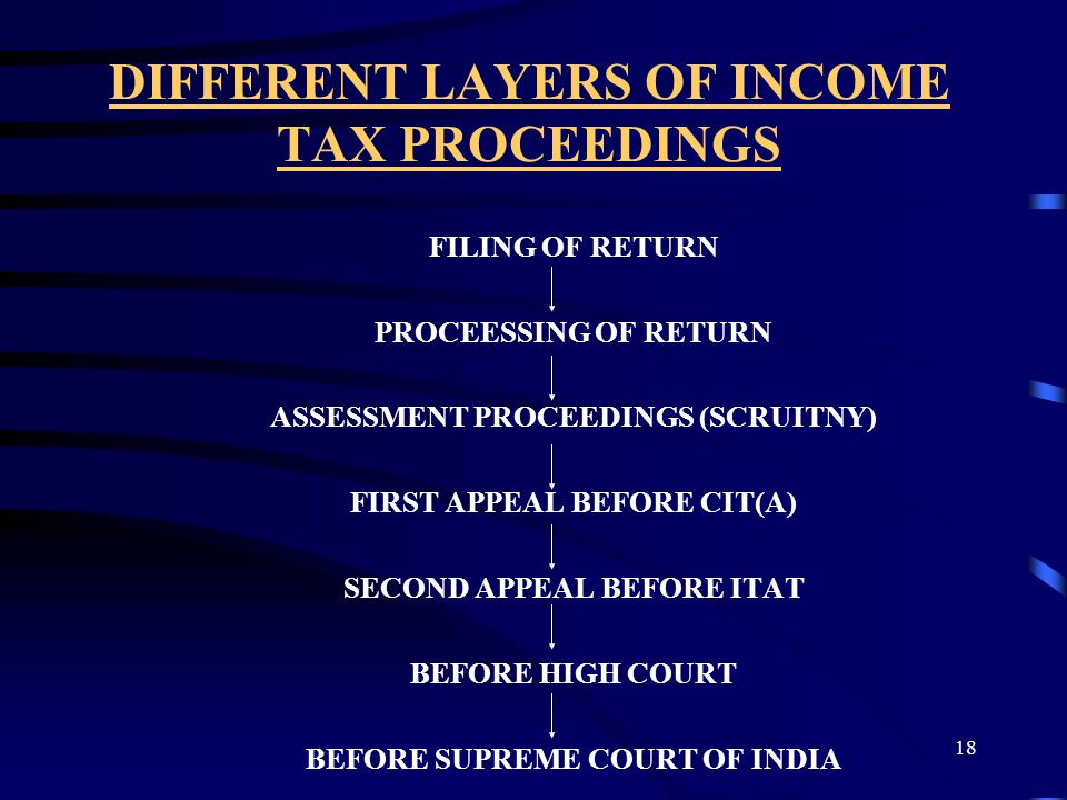 18 DIFFERENT LAYERS OF INCOME TAX PROCEEDINGS FILING OF RETURN PROCEESSING OF RETURN ASSESSMENT PROCEEDINGS (SCRUITNY) FIRST APPEAL BEFORE CIT(A) SECO