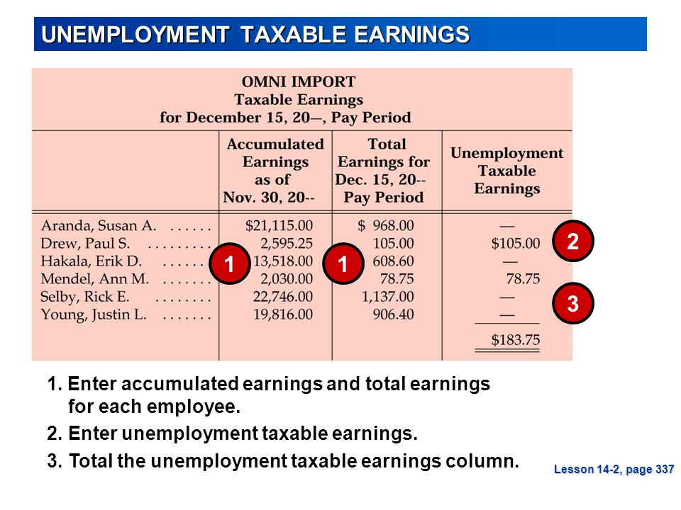 1. Enter accumulated earnings and total earnings for each employee. UNEMPLOYMENT TAXABLE EARNINGS Lesson 14-2, page 337 1 3 1 2 3.Total the unemployme