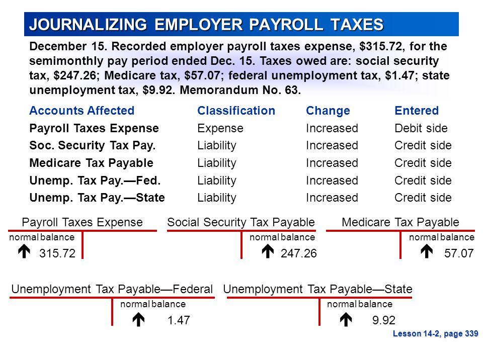 Unemployment Tax Payable—Federal Medicare Tax Payable Unemployment Tax Payable—State Social Security Tax PayablePayroll Taxes Expense JOURNALIZING EMPLOYER PAYROLL TAXES December 15.