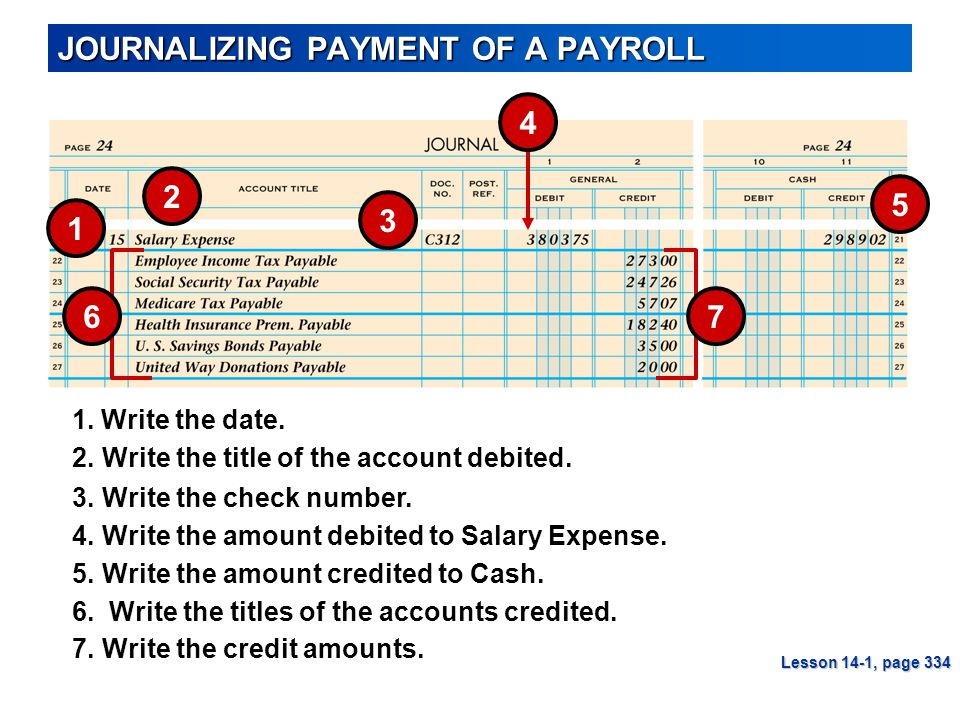 JOURNALIZING PAYMENT OF A PAYROLL Lesson 14-1, page 334 5 1 3 2 3.Write the check number. 1. Write the date. 4.Write the amount debited to Salary Expe