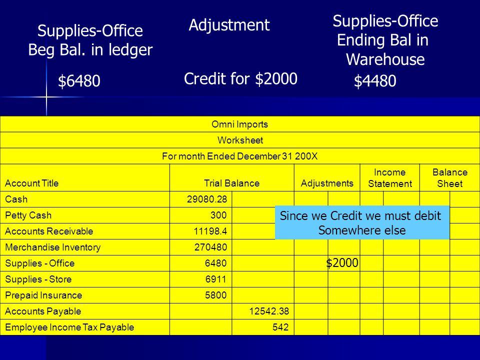 Insurance Expense Miscellaneous Expense2584.15 Payroll Taxes Expense9105 Rent Expense21000 Salary Expense89400 Supplies Expense - Office Supplies Expense - Store Utilities Expense3820 714003.8714036.8 $2000 Trial BalanceAdjustments