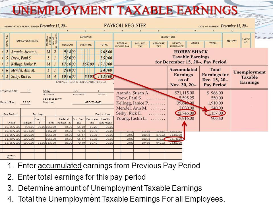 6 Federal Unemployment Tax = Federal Unemployment Tax Rate × Unemployment Taxable Earnings State Unemployment Tax = State Unemployment Tax Rate × Unemployment Taxable Earnings UNEMPLOYMENT TAXES $6.32 = 0.008 × $790.00 $42.66=.054 ×$790.00