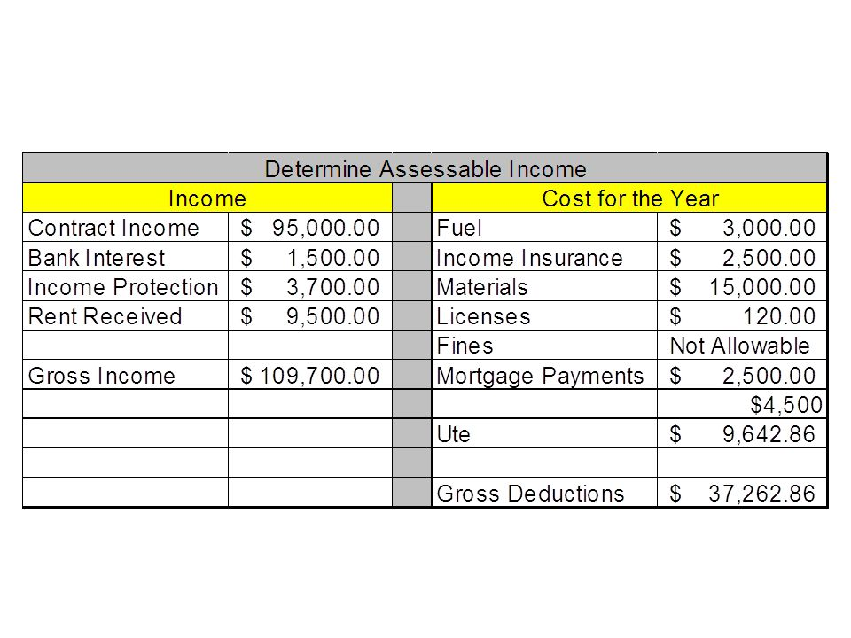 Taxable Income 08-09Tax Payable $0 -$6 000Nil $6 001 - $34 00015c for each $1 over $6,000 $34 000 - $80 000$4,200 plus 30c for each $1 over $34,000 $80,001 – $180,000$18,000 plus 40c for each $1 over $80,000 $180,001 and over$58,000 plus 45c for each $1 over $180,000 Assessable Income = $109 700 - $37 262.86 = $72 437.14 Tax Payable = $4200 + ($72 437.14 - $34 000) x $0.30 = $4200 + $11 531.14 = $15 731.14 Note – Partners pay taxes as individuals