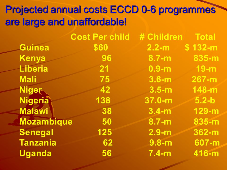 Projected annual costs ECCD 0-6 programmes are large and unaffordable! Cost Per child # Children Total Guinea $60 2.2-m $ 132-m Kenya 96 8.7-m 835-m L