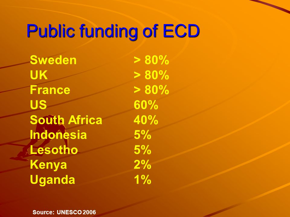 Public funding of ECD Public funding of ECD Sweden > 80% UK> 80% France> 80% US60% South Africa 40% Indonesia5% Lesotho5% Kenya2% Uganda1% Source: UNESCO 2006