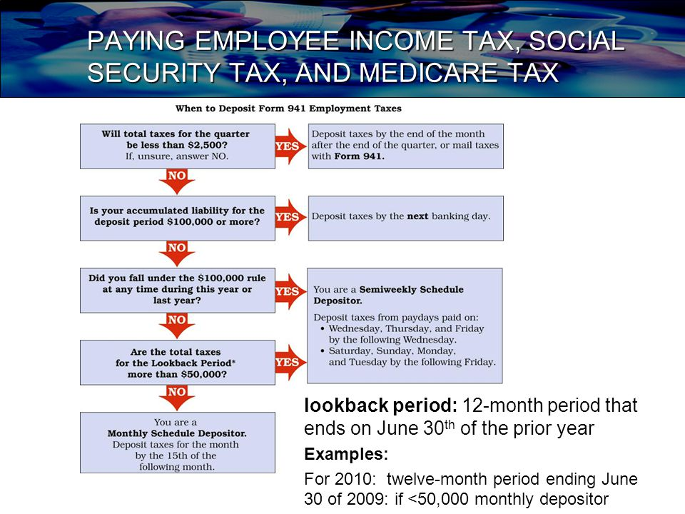 PAYING EMPLOYEE INCOME TAX, SOCIAL SECURITY TAX, AND MEDICARE TAX lookback period: 12-month period that ends on June 30 th of the prior year Examples: