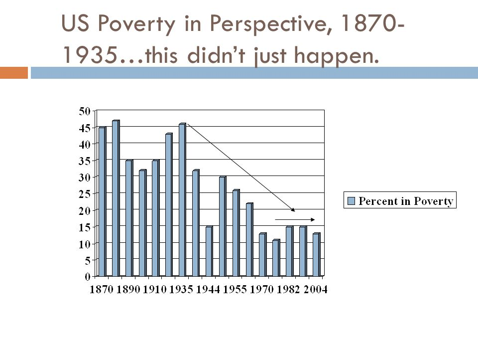 US Poverty in Perspective, 1870- 1935…this didn't just happen.
