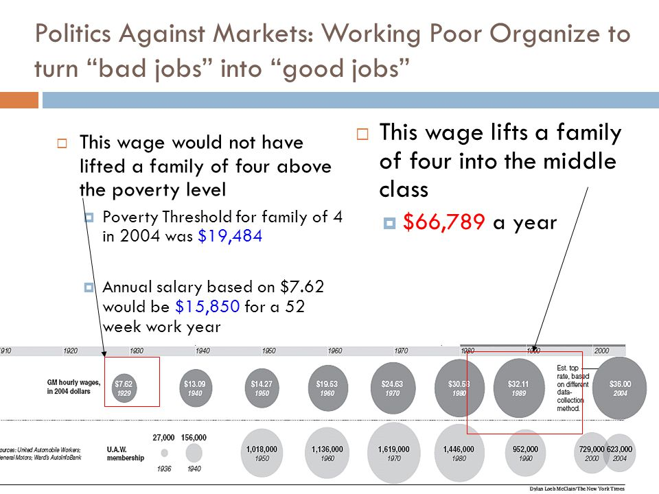 Politics Against Markets: Working Poor Organize to turn bad jobs into good jobs  This wage would not have lifted a family of four above the poverty level  Poverty Threshold for family of 4 in 2004 was $19,484  Annual salary based on $7.62 would be $15,850 for a 52 week work year  This wage lifts a family of four into the middle class  $66,789 a year