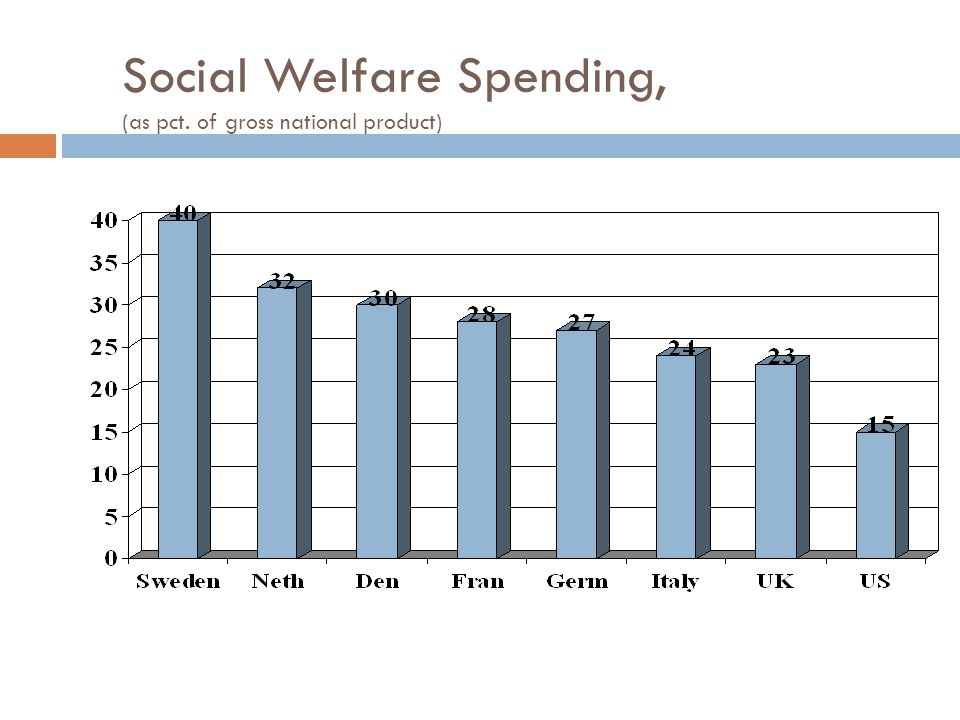 Social Welfare Spending, (as pct. of gross national product)