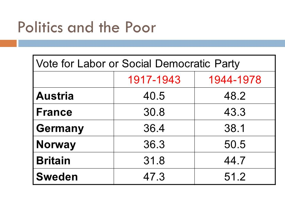 Politics and the Poor Vote for Labor or Social Democratic Party 1917-19431944-1978 Austria40.548.2 France30.843.3 Germany36.438.1 Norway36.350.5 Britain31.844.7 Sweden47.351.2
