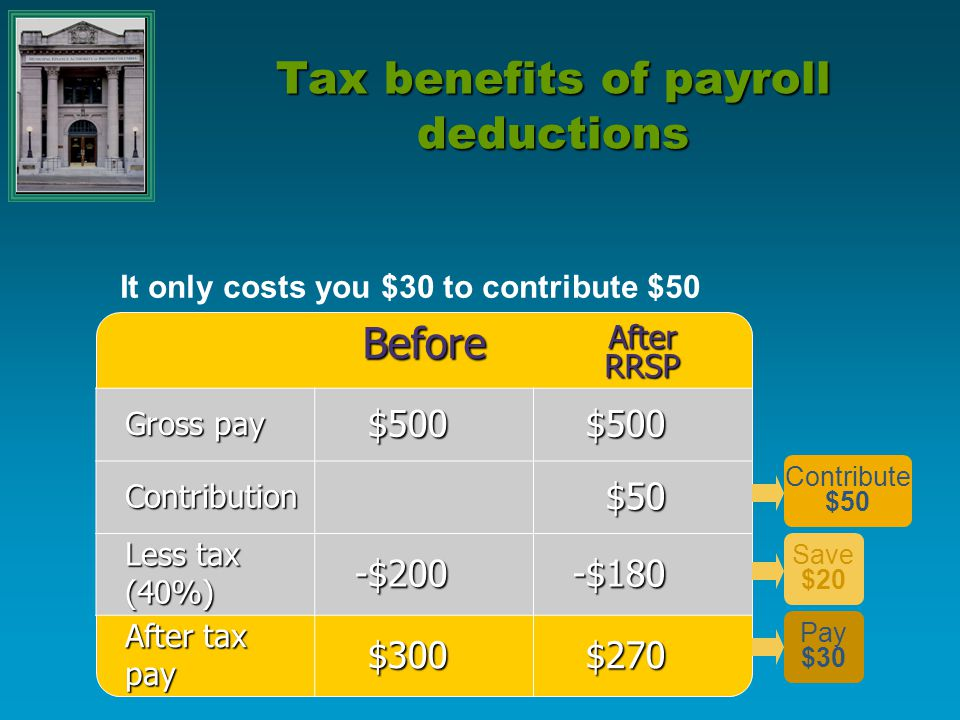 Tax benefits of payroll deductions It only costs you $30 to contribute $50 BeforeAfterRRSP Gross pay $500$500 Contribution$50 Less tax (40%) -$200-$18