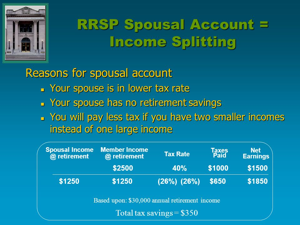 RRSP Spousal Account = Income Splitting Reasons for spousal account Your spouse is in lower tax rate Your spouse is in lower tax rate Your spouse has no retirement savings Your spouse has no retirement savings You will pay less tax if you have two smaller incomes instead of one large income You will pay less tax if you have two smaller incomes instead of one large income Spousal Income @ retirement Member Income @ retirement Tax Rate Taxes Paid Net Earnings $1250 $2500 $1250 40% (26%) (26%) $1000 $650 $1500 $1850 Based upon: $30,000 annual retirement income Total tax savings = $350