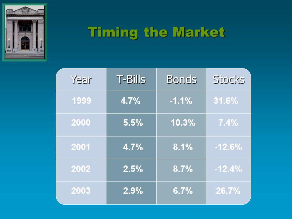 Timing the Market YearT-BillsBondsStocks 19994.7%-1.1%31.6% 20005.5%10.3%7.4% 20014.7%8.1%-12.6% 20022.5%8.7%-12.4% 20032.9%6.7%26.7%
