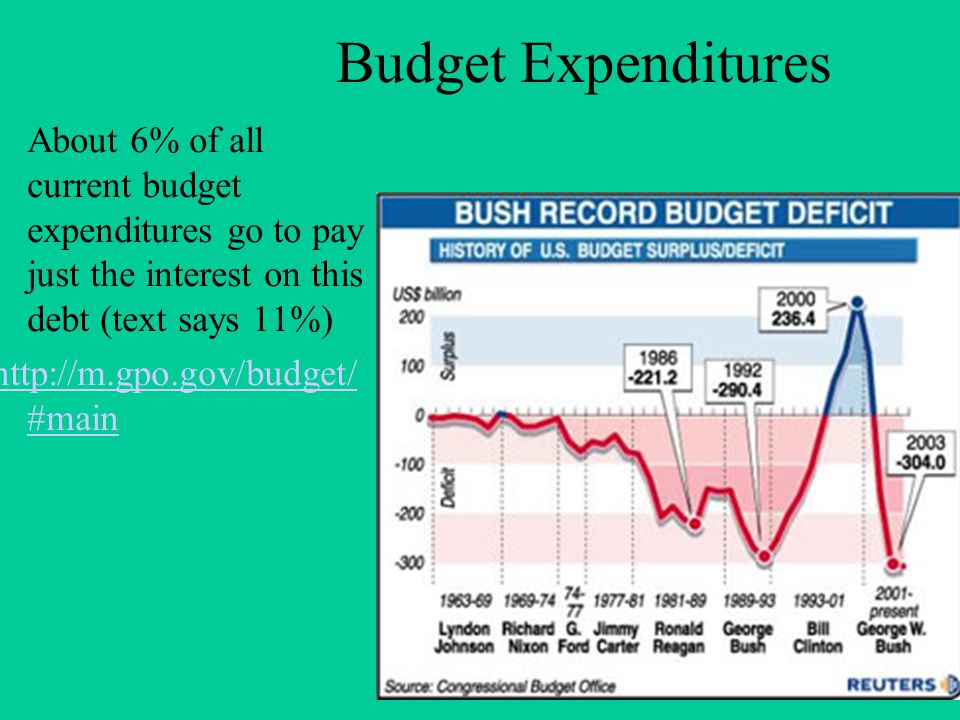Budget Expenditures About 6% of all current budget expenditures go to pay just the interest on this debt (text says 11%) http://m.gpo.gov/budget/ #mai