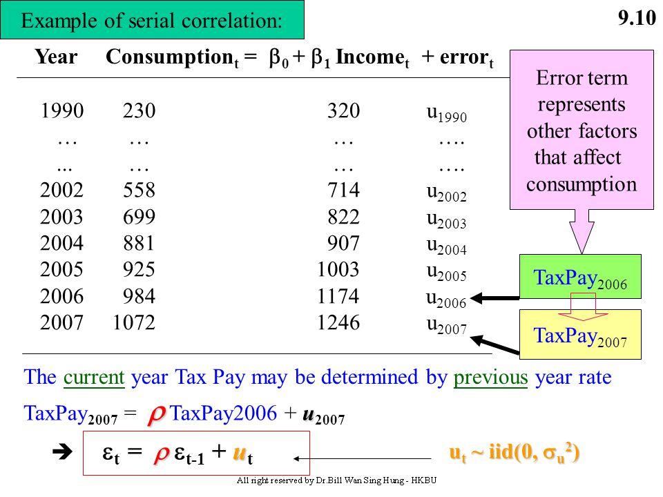 9.9 Definition: First-order of Autocorrelation, AR(1) If Cov (  t,  s ) = E (  t  s )  0 where t  s Y t =  0 +  1 X 1t +  t t = 1,……,T and if