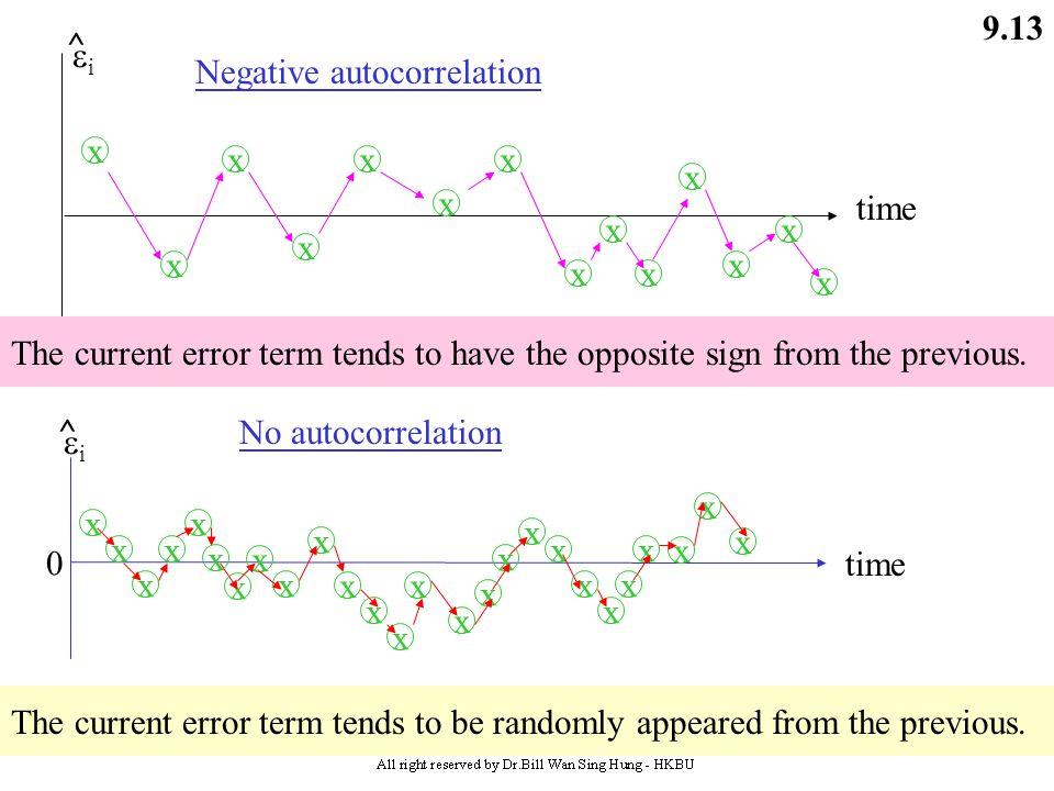9.12 time 0 ii ^ x x x x x x x x x Positive autocorrelation time 0 ii ^ x x x x x x x x Positive autocorrelation time0 ii ^ Cyclical: Positive a