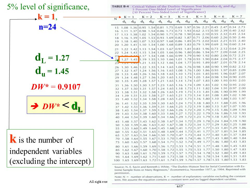 9.18 How to detect autocorrelation ? DW* or d*