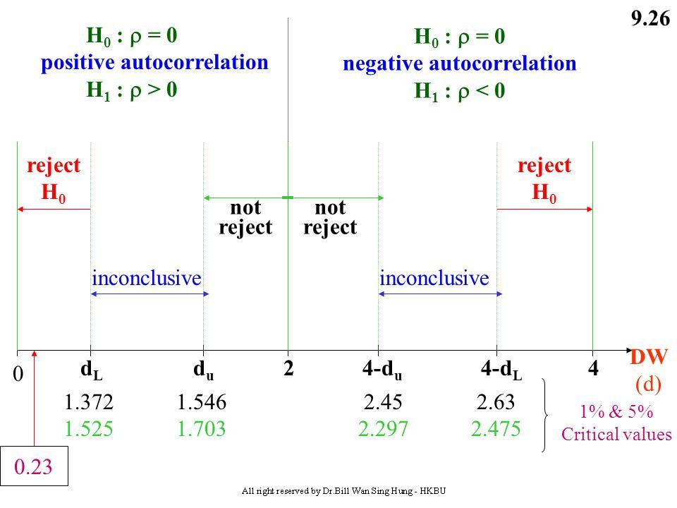 9.25 For example : UM t = 23.1 - 0.078 CAP t - 0.146 CAP t-1 + 0.043T t ^ (15.6) (2.0) (3.7) (10.3) DW = 0.23 R 2 = 0.78 F = 78.9   = 0.677 SSR = 29