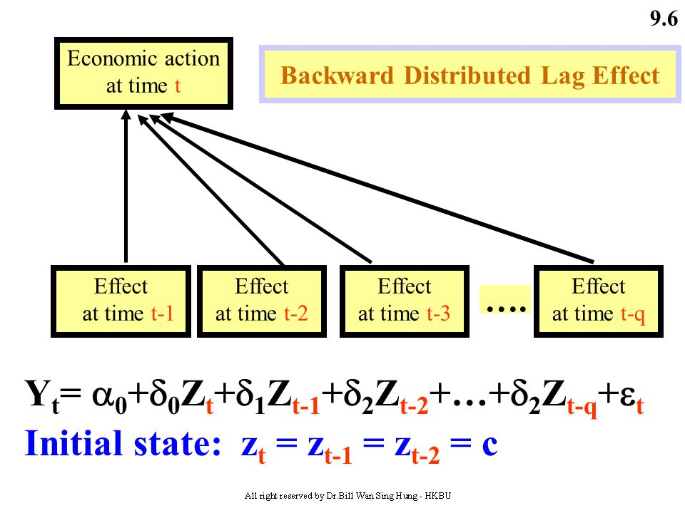 9.5 Lag Finite Distributed Lag Models Forward Distributed Lag Effect (with order q) Effect at time t+2 Economic action at time t Effect at time t C t